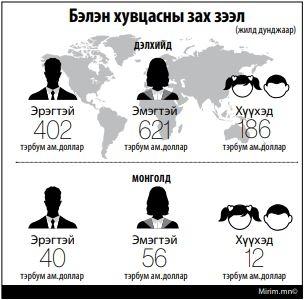 Монгол Улс жилдээ 108 тэрбум төгрөгийн бэлэн хувцас импортолж байна. Цаашид импортыг орлох ХУВЦАСАА МОНГОЛДОО ҮЙЛДВЭРЛЭХ БОЛОМЖТОЙ
